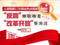 """【图解】两会热点调查,""""反腐""""蝉联榜首,""""改革开放""""受关注"""