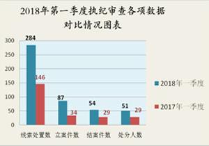 滨海新区:第一季度立案87件、处分51人