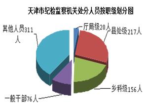 【媒体关注天津】一季度处分厅局级干部20人