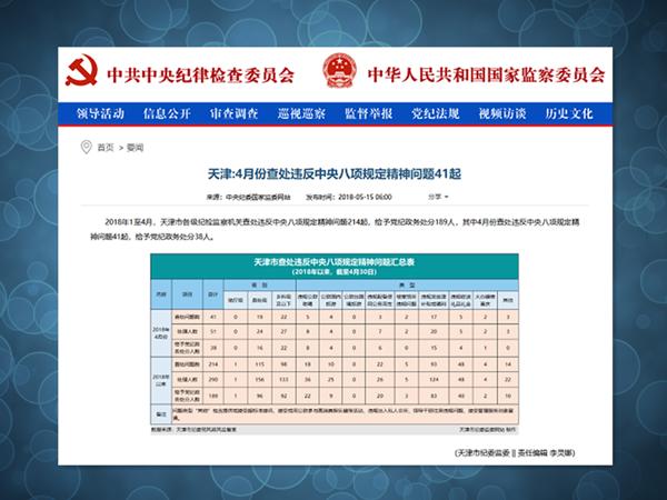 【媒体关注天津】4月份查处违反中央八项规定精神问题41起