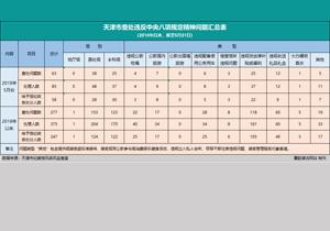 【媒体关注天津】5月份查处违反中央八项规定精神问题63起