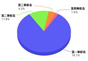 天津:1-5月份立案1786件 处分1422人