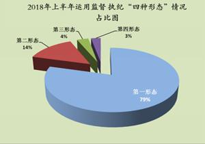 """滨海新区:亮上半年正风反腐成绩单 """"四种形态""""共处置733人次"""