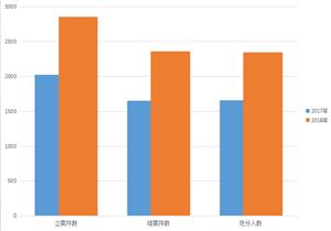 【媒体关注天津】1至7月立案厅局级73件 县处级694件