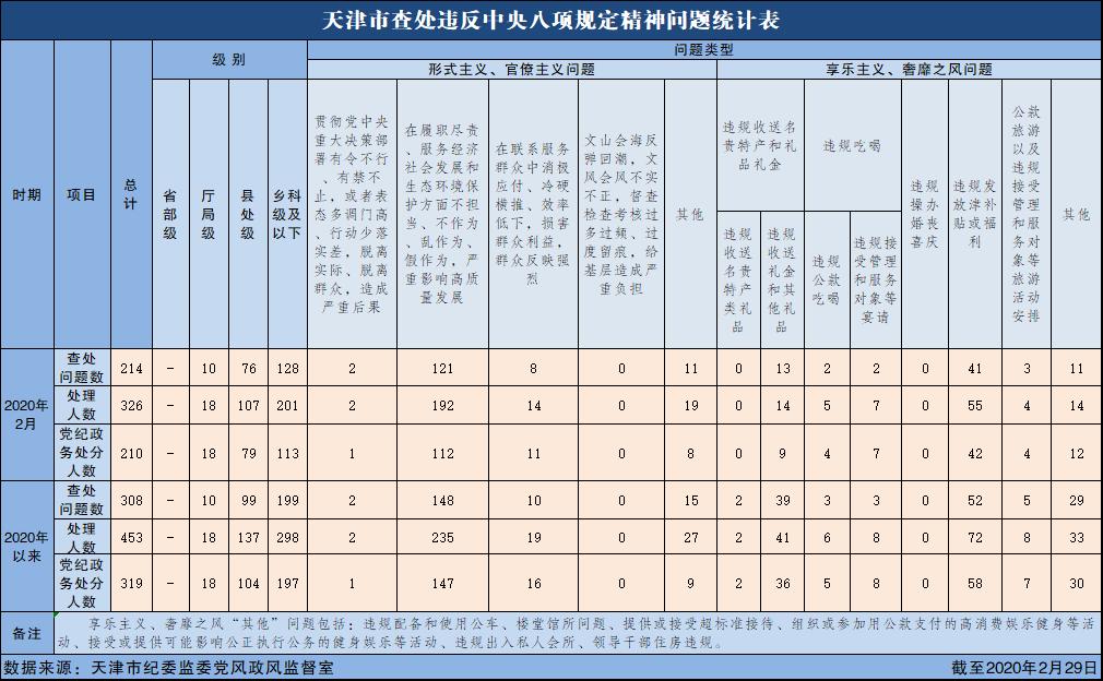 2020年2月天津市查处违反中央八项规定精神问题214起