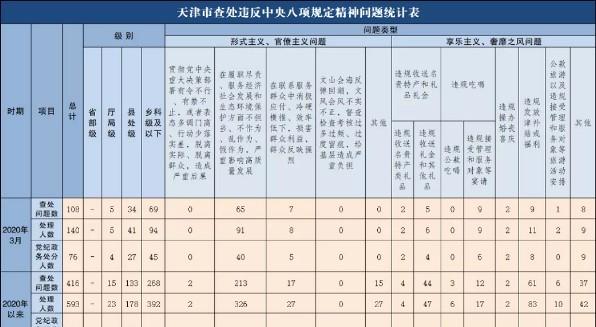 2020年3月天津市查處違反中央八項規定精神問題108起