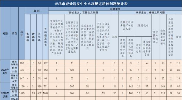 2020年8月天津市查处违反中央八项规定精神问题160起
