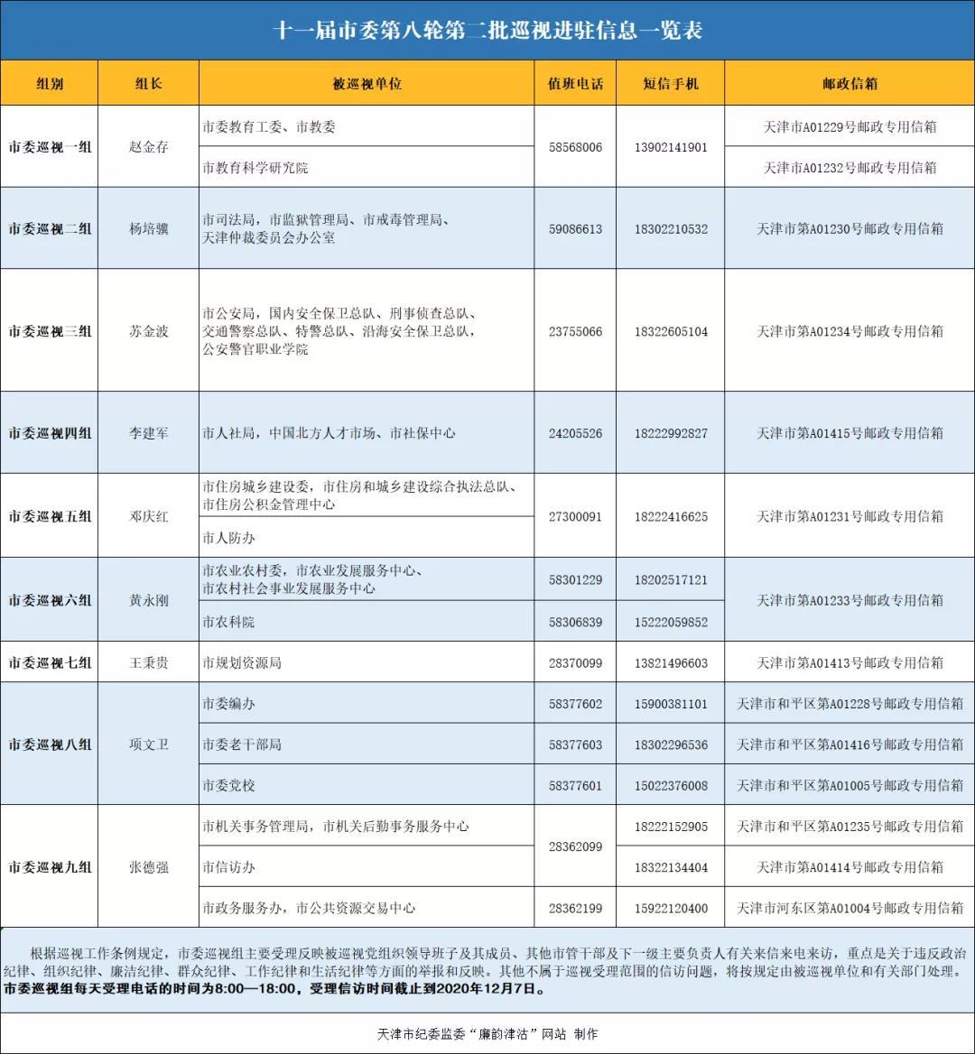 十一届市委第八轮第二批巡视全部进驻,相关信息一览表公布