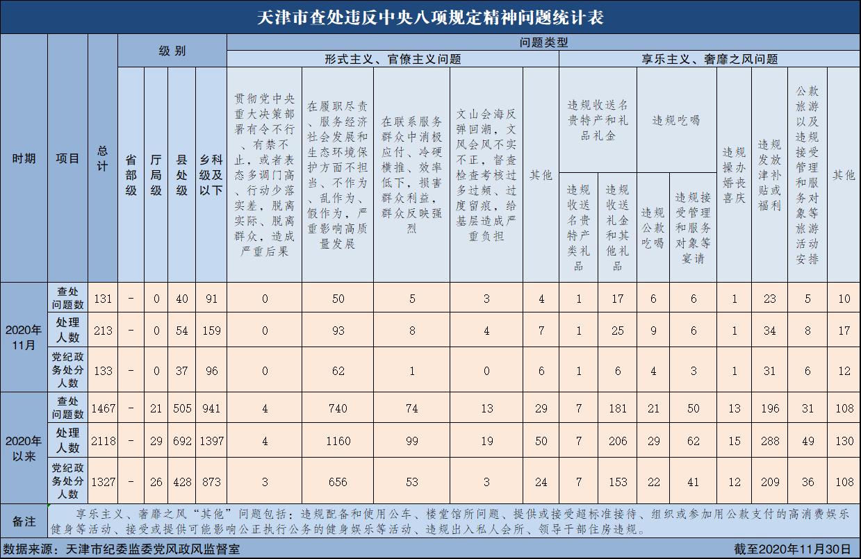 2020年11月天津市查处违反中央八项规定精神问题131起