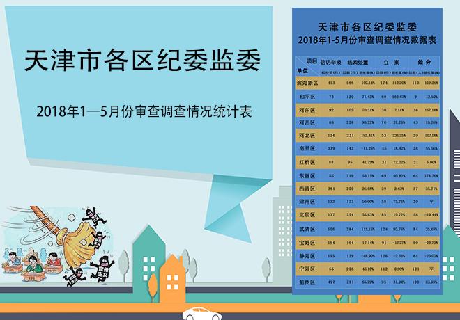 天津:各区纪委监委2018年1-5月份审查调查情况表
