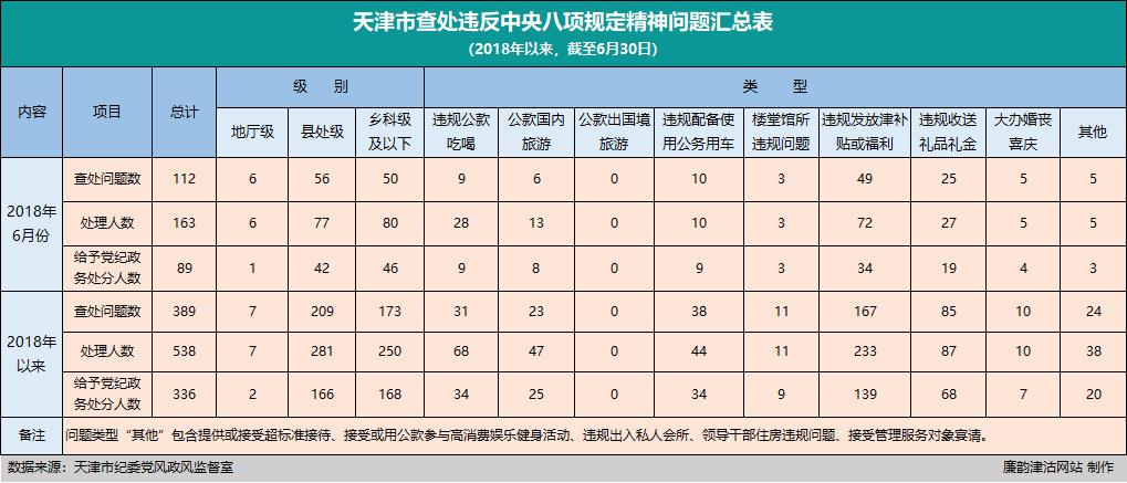 天津:上半年查处违反中央八项规定精神问题389起