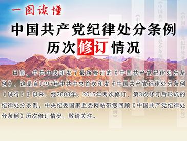 一图读懂中国共产党纪律处分条例历次修订情况