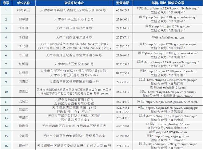 我市16個區(qu)和57個市級部門受理形式主(zhu)義官僚(liao)主(zhu)義、不作為(wei)不擔當(dang)問題舉報方式