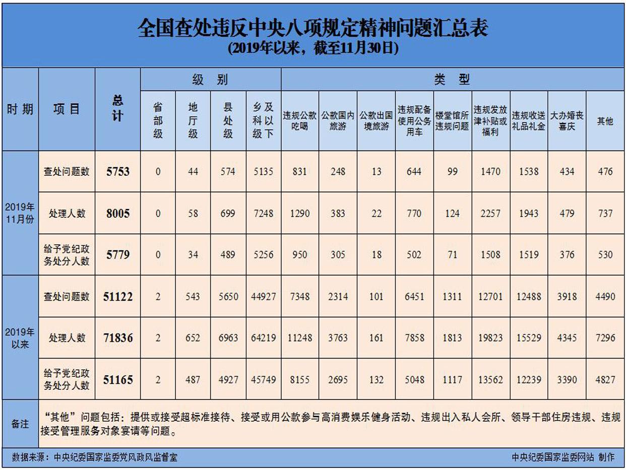 2019年11月(yue)全國查(cha)處違(wei)反中央八項規定(ding)精(jing)神問(wen)題(ti)5753起