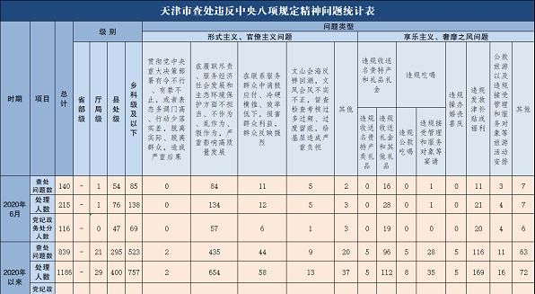 2020年6月天津市查处违反中央八项规定精神问题140起