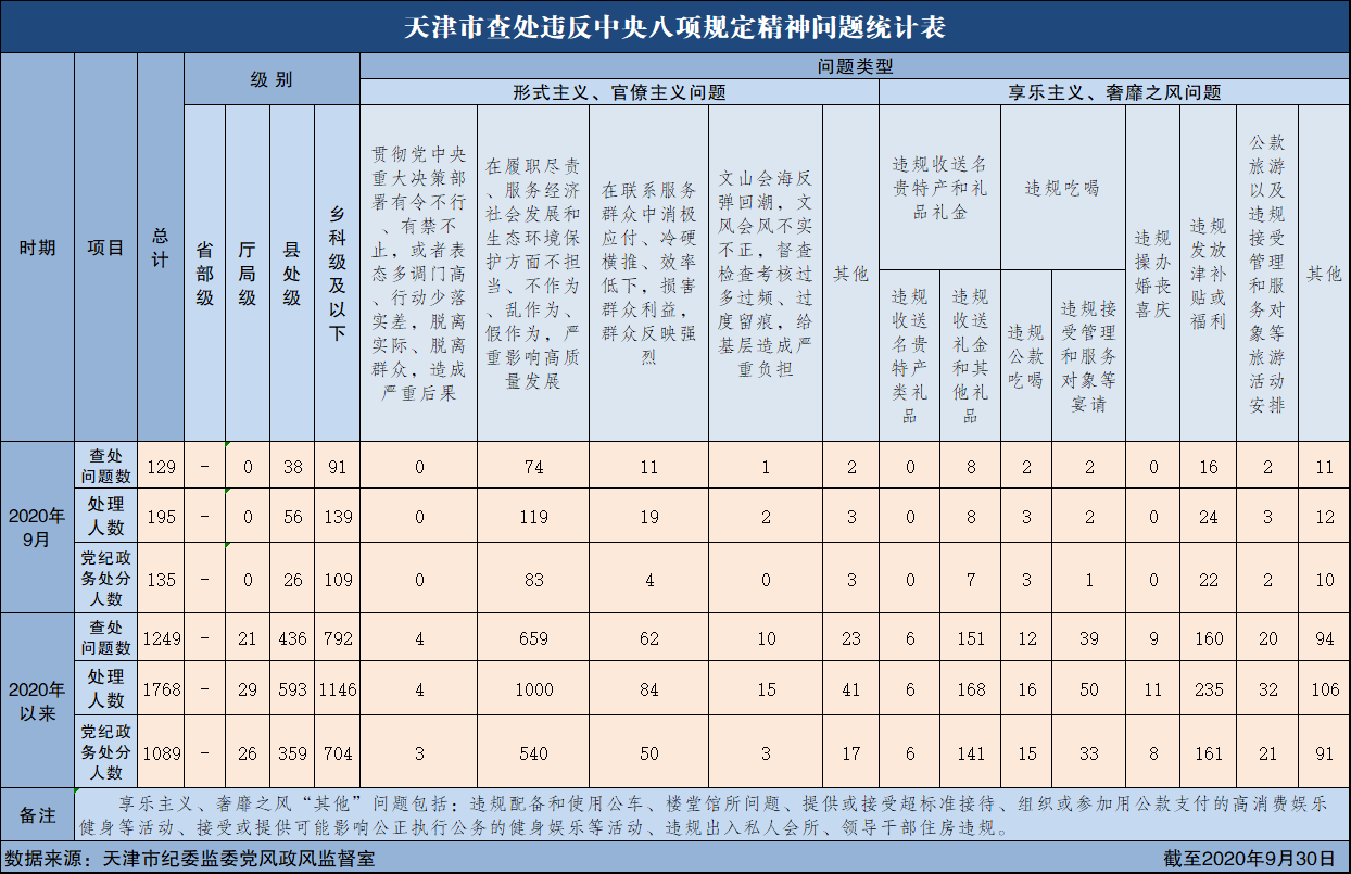 2020年9月天津市查處違反中央八項規定精神問題129起